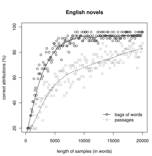 Eder - Fig 1 - Sample Length vs Predicted Authorship