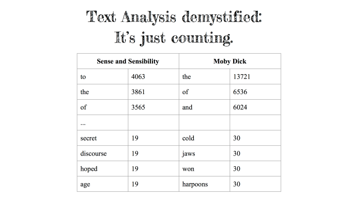 Text Analysis Demystified: It's just counting.