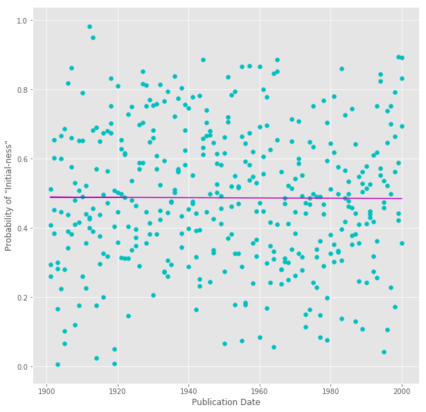 Fig 1. Scatter plot of BOWs drawn randomly from control texts. X-axis corresponds to novels' publication dates and Y-axis to their predicted probability of being