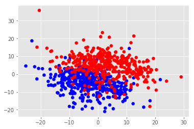 Figure 2. Scatter plot of sentence-initial and sentence-final BOWs, visualized using PCA. Points representing initial BOWs are colored blue; points representing final BOWs are colored red. The clusters of points are mostly separate, however there is some noticeable overlap.